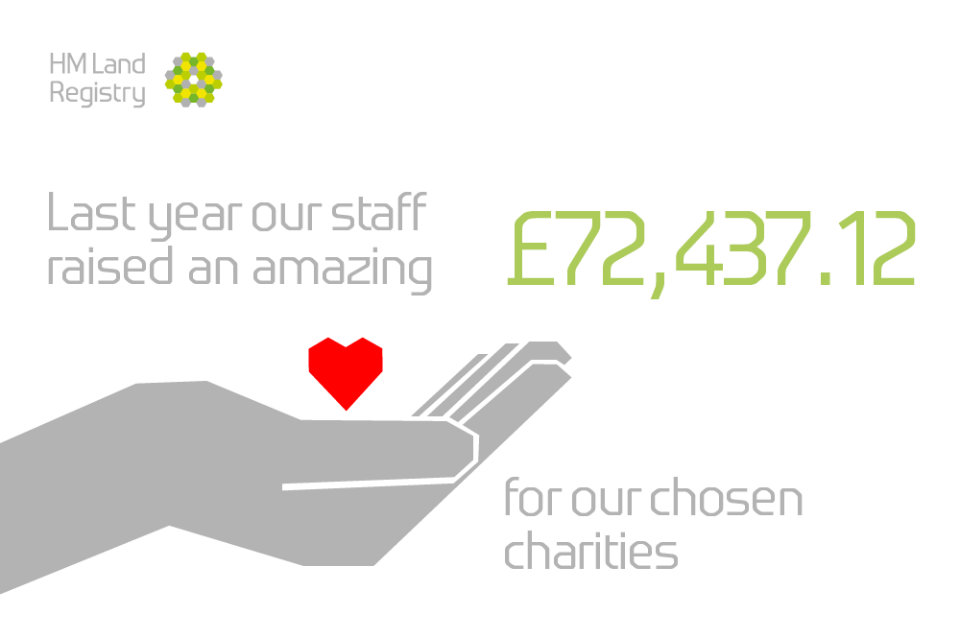 Last year our staff raised an amazing £72,437.12 for our chosen charities