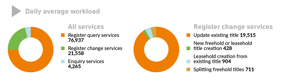 Figures for daily average workload for all services and register change services, with accompanying pie charts.