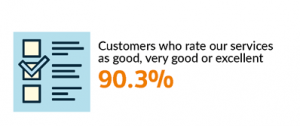 HM Land Registry's Annual Report and Accounts - Customer Satisfaction